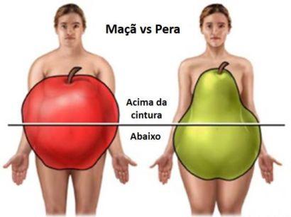 Homem Mulher Distribuição de Gordura para Diabetes Tipo 2
